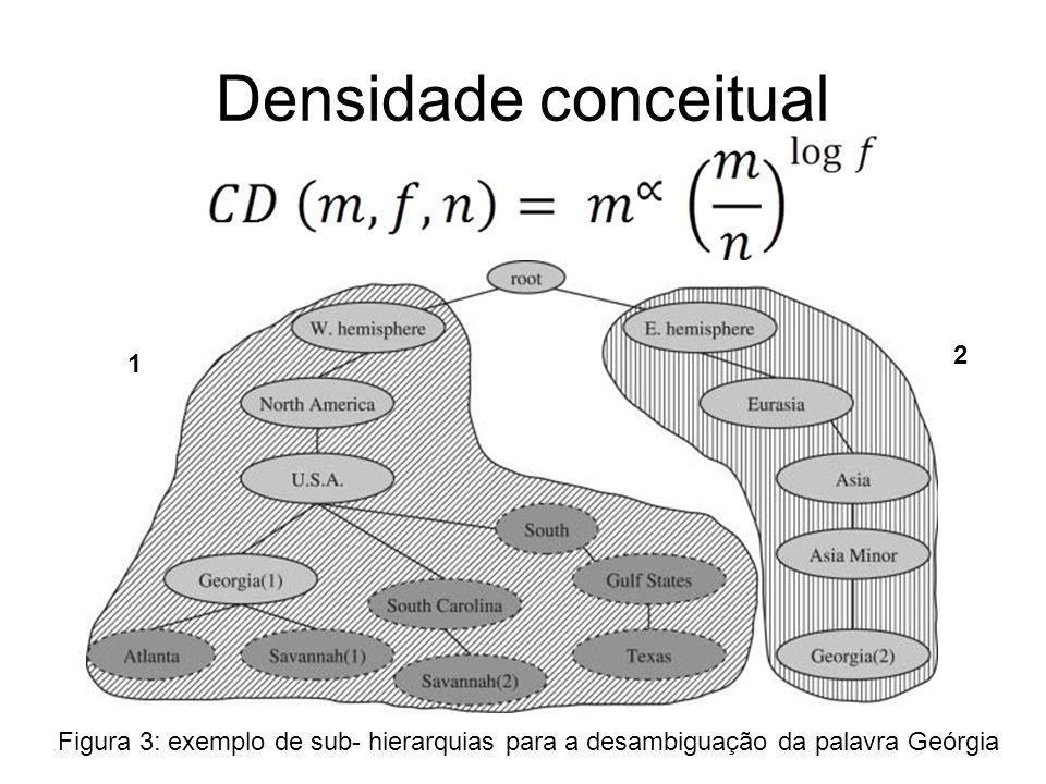 Experimentos 3 tipos de contextos –Sentença; –Parágrafo; –Documento.