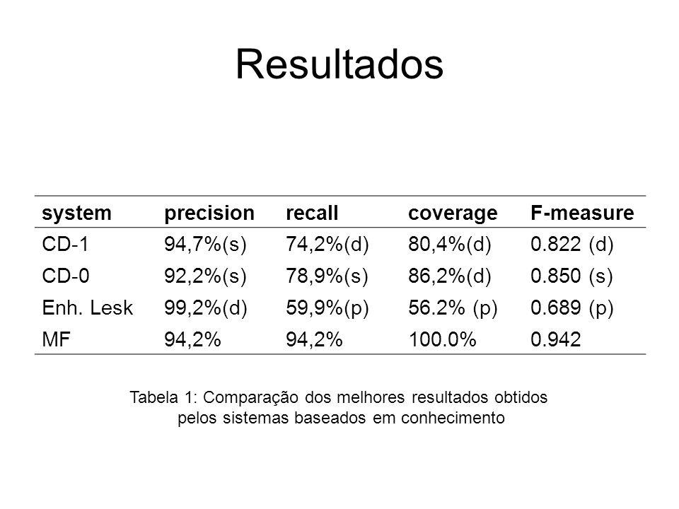 Resultados systemprecisionrecallcoverageF-measure CD-194,7%(s)74,2%(d)80,4%(d)0.822 (d) CD-092,2%(s)78,9%(s)86,2%(d)0.850 (s) Enh. Lesk99,2%(d)59,9%(p