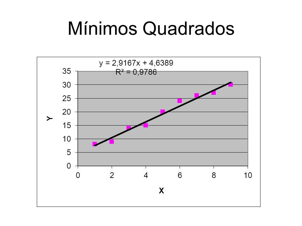 Coeficiente Angular Coeficiente linear