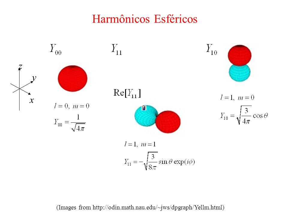 Harmônicos Esféricos z x y (Images from http://odin.math.nau.edu/~jws/dpgraph/Yellm.html)