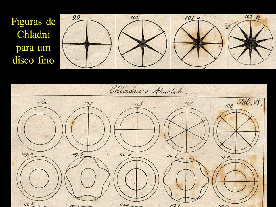 Número de nós diametrais Número de Nós Circulares PITCH 47 Patterns!