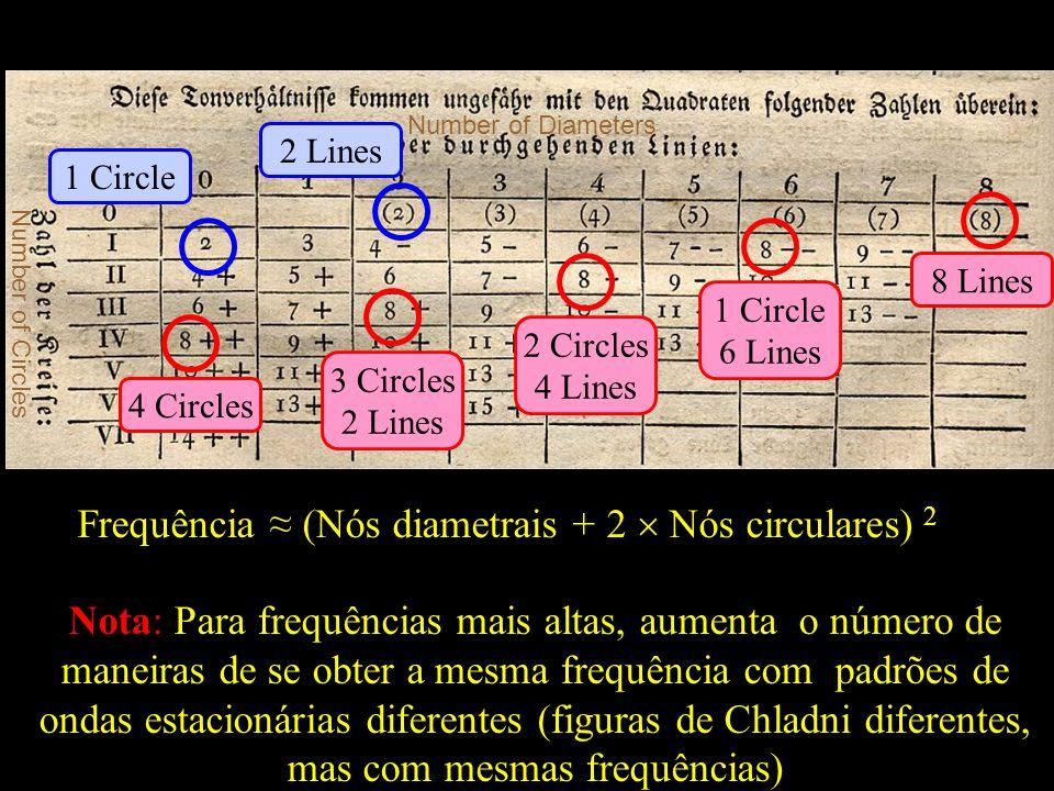 Nota: Para frequências mais altas, aumenta o número de maneiras de se obter a mesma frequência com padrões de ondas estacionárias diferentes (figuras de Chladni diferentes, mas com mesmas frequências) Frequência (Nós diametrais + 2 Nós circulares) 2 8 Lines 4 Circles 2 Circles 4 Lines 3 Circles 2 Lines 1 Circle 6 Lines Number of Circles Number of Diameters 1 Circle 2 Lines