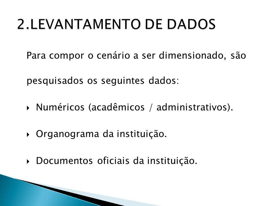 Elaboração do Perfil Qualiquantitativo, a partir de: entrevista; preenchimento de instrumentais Qualiquantitativos; observação direta e indireta.