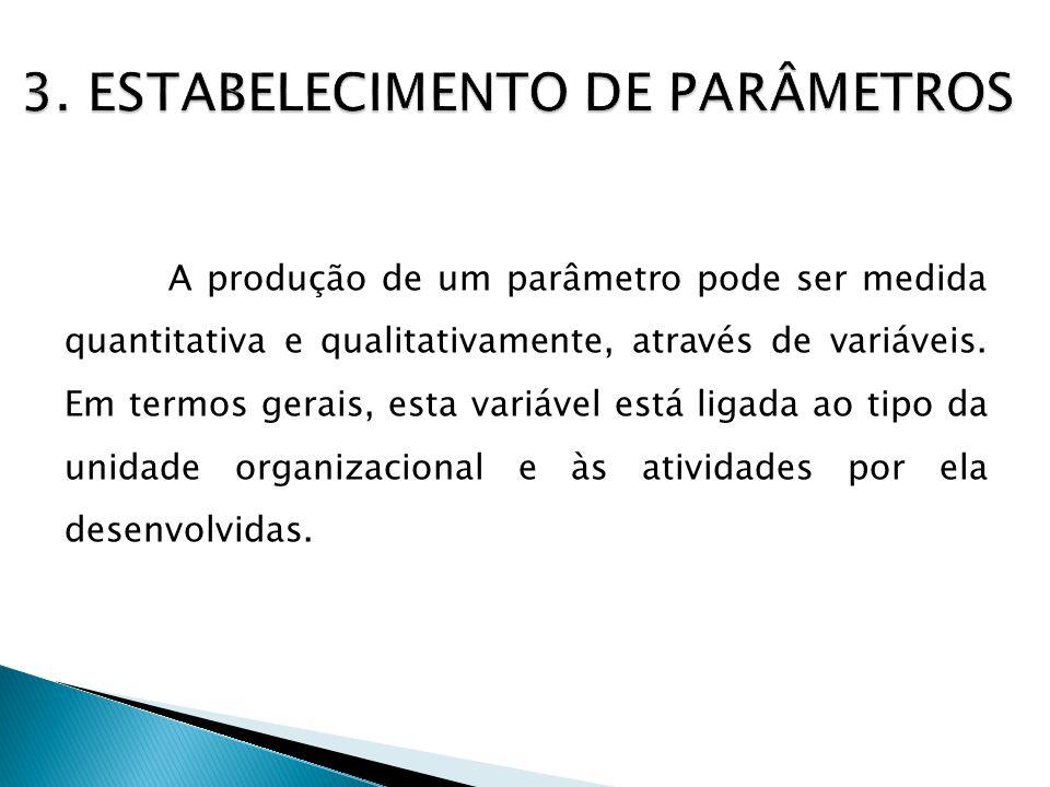 Para compor o cenário a ser dimensionado, são pesquisados os seguintes dados: Numéricos (acadêmicos / administrativos). Organograma da instituição. Do