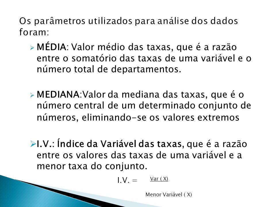 É determinado a partir das variáveis estabelecidas e a relação entre as médias e medianas obtidas nos parâmetros gerados do índice variável