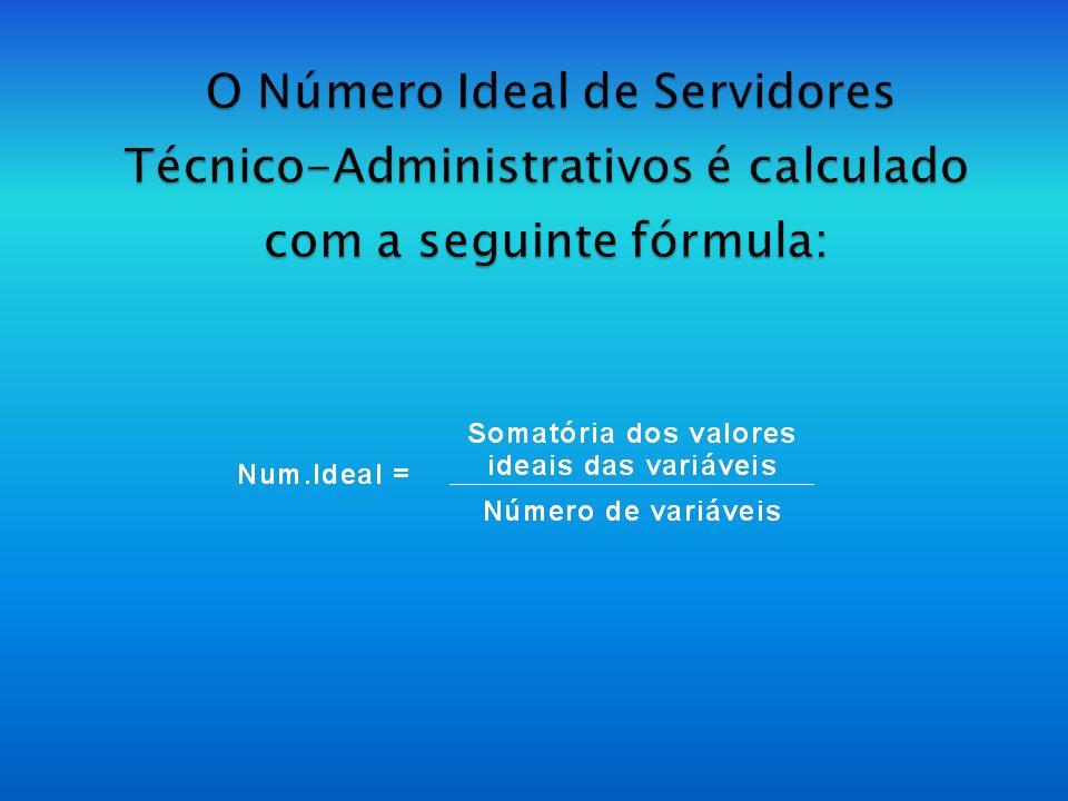 Para o cálculo das colunas denominadas Valor Ideal, foram utilizadas as variáveis docente, turmas, disciplinas e processos administrativos, inseridas