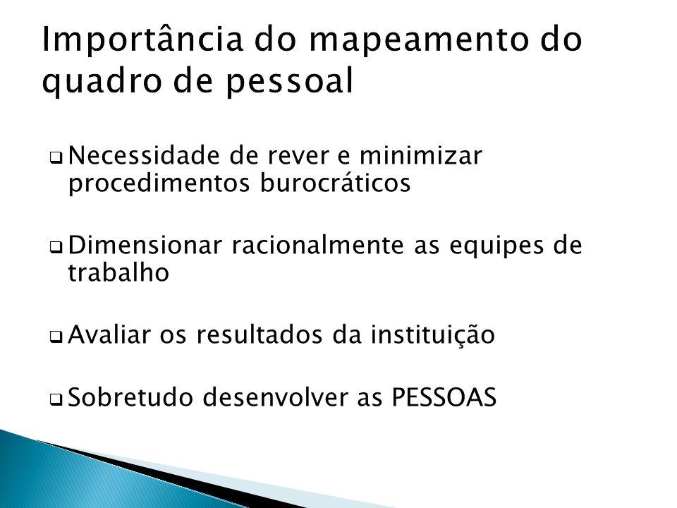 Necessidade de rever e minimizar procedimentos burocráticos Dimensionar racionalmente as equipes de trabalho Avaliar os resultados da instituição Sobretudo desenvolver as PESSOAS