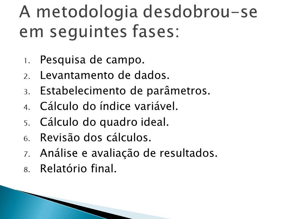 A metodologia desenvolvida une métodos quantitativos e qualitativos para dimensionar a força de trabalho de uma instituição capaz de atender às demand