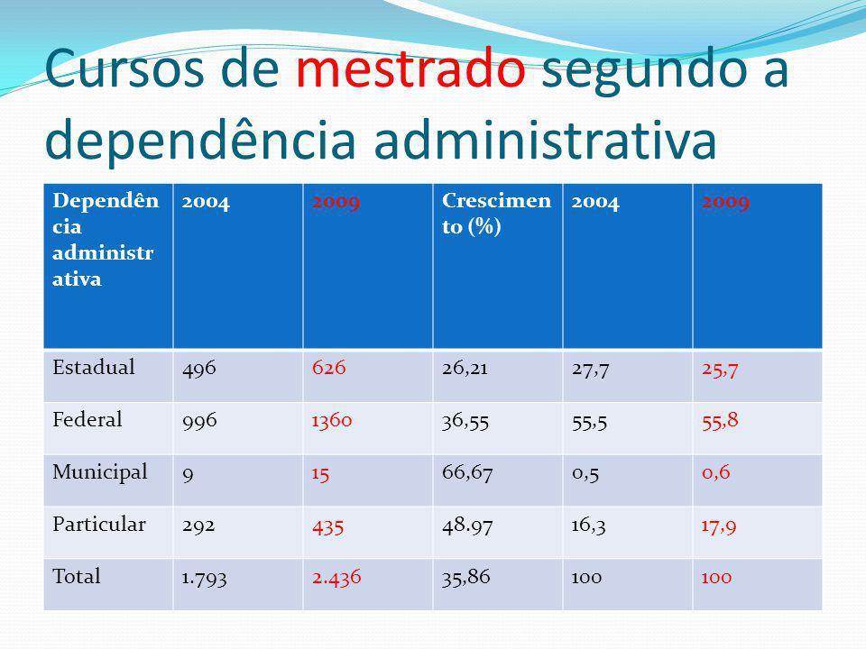 Cursos de mestrado segundo a dependência administrativa Dependên cia administr ativa 20042009Crescimen to (%) 20042009 Estadual49662626,2127,725,7 Fed