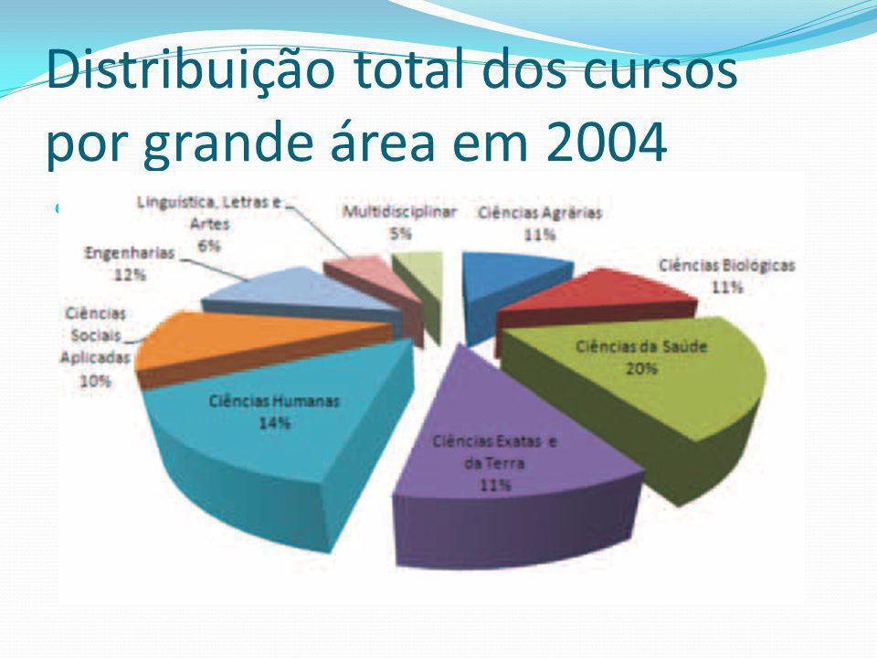 Distribuição total dos cursos por grande área em 2004 1