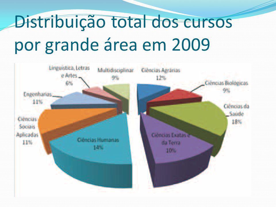 Distribuição total dos cursos por grande área em 2009 2