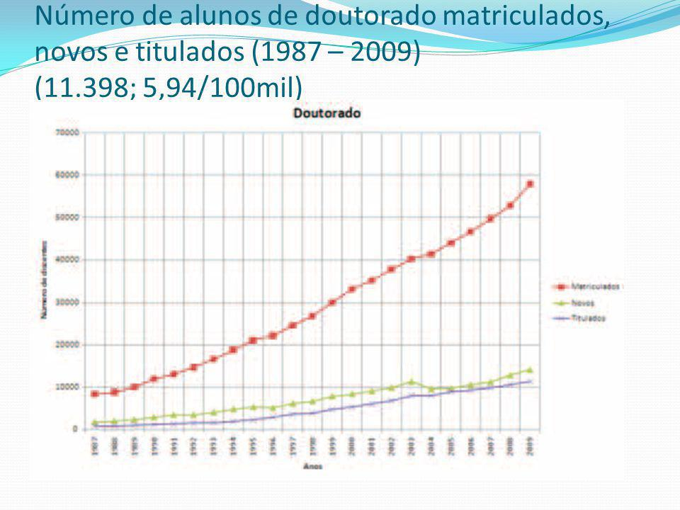 Número de alunos de doutorado matriculados, novos e titulados (1987 – 2009) (11.398; 5,94/100mil) 1
