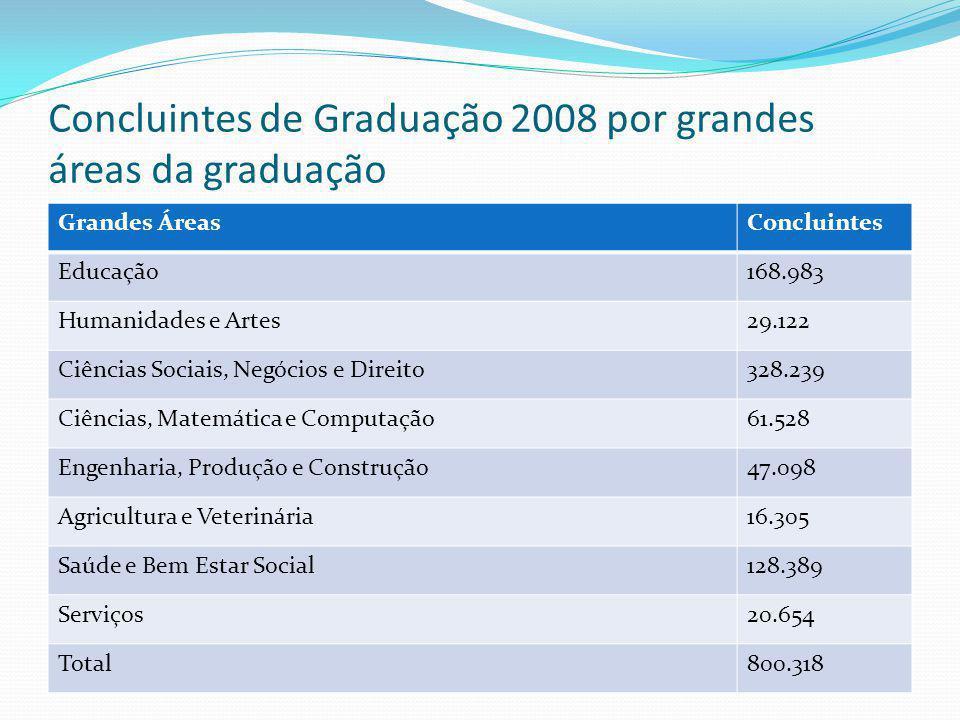 Concluintes de Graduação 2008 por grandes áreas da graduação Grandes ÁreasConcluintes Educação168.983 Humanidades e Artes29.122 Ciências Sociais, Negó