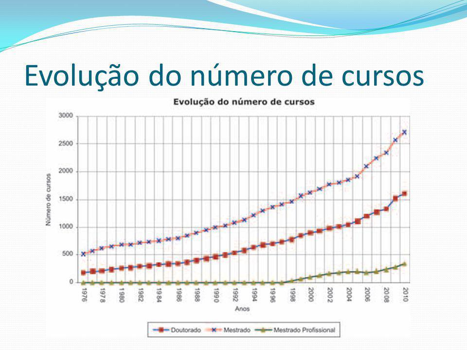 Evolução do número de cursos