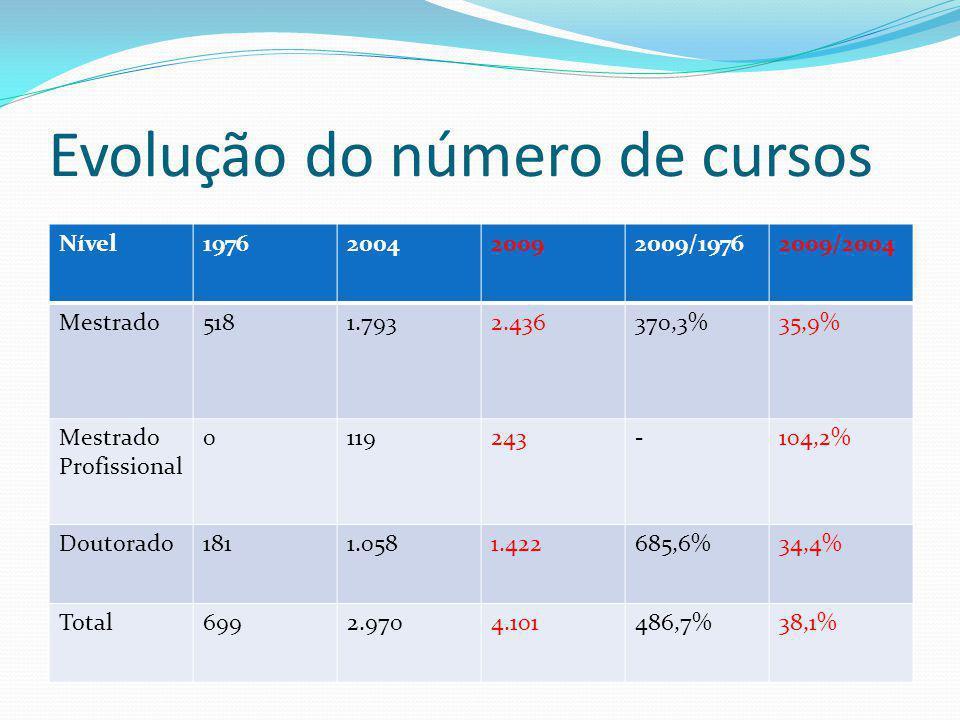 Nível1976200420092009/19762009/2004 Mestrado5181.7932.436370,3%35,9% Mestrado Profissional 0119243-104,2% Doutorado1811.0581.422685,6%34,4% Total6992.