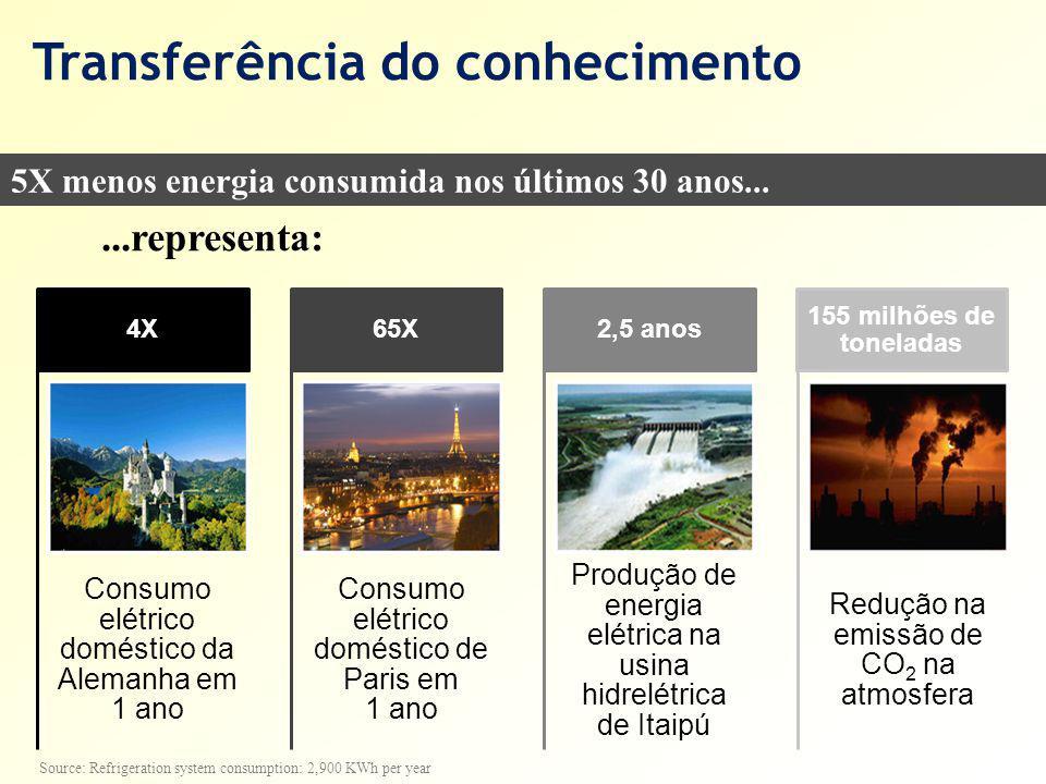 Transferência do conhecimento 5X menos energia consumida nos últimos 30 anos......representa: Source: Refrigeration system consumption: 2,900 KWh per