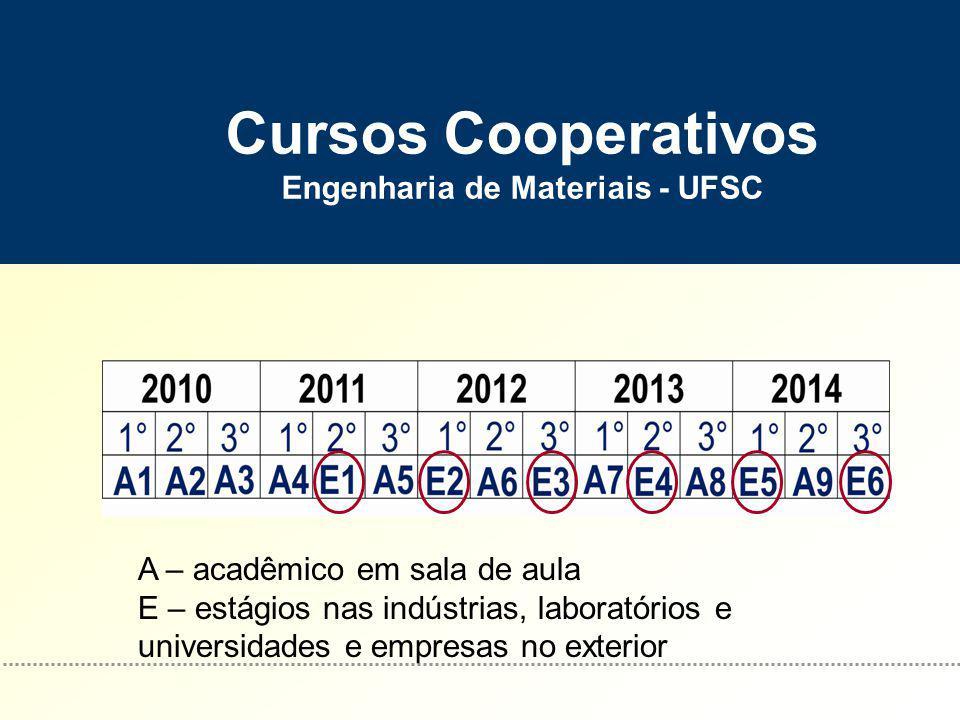 Cursos Cooperativos Engenharia de Materiais - UFSC A – acadêmico em sala de aula E – estágios nas indústrias, laboratórios e universidades e empresas