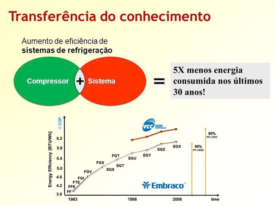 Transferência do conhecimento Compressor Sistema 5X menos energia consumida nos últimos 30 anos! Aumento de eficiência de sistemas de refrigeração