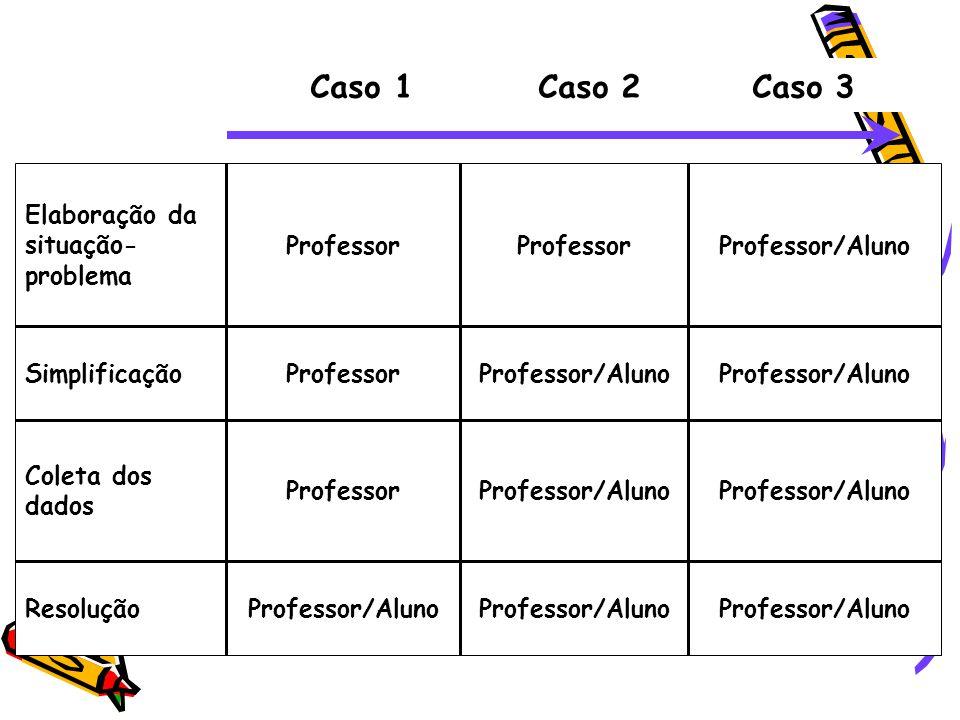 Professor/Aluno Resolução Professor/Aluno Professor Coleta dos dados Professor/Aluno ProfessorSimplificação Professor/AlunoProfessor Elaboração da situação- problema Caso 1 Caso 2 Caso 3