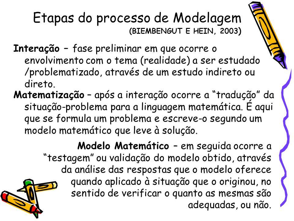 Etapas do processo de Modelagem (BIEMBENGUT E HEIN, 2003 ) Interação – fase preliminar em que ocorre o envolvimento com o tema (realidade) a ser estudado /problematizado, através de um estudo indireto ou direto.
