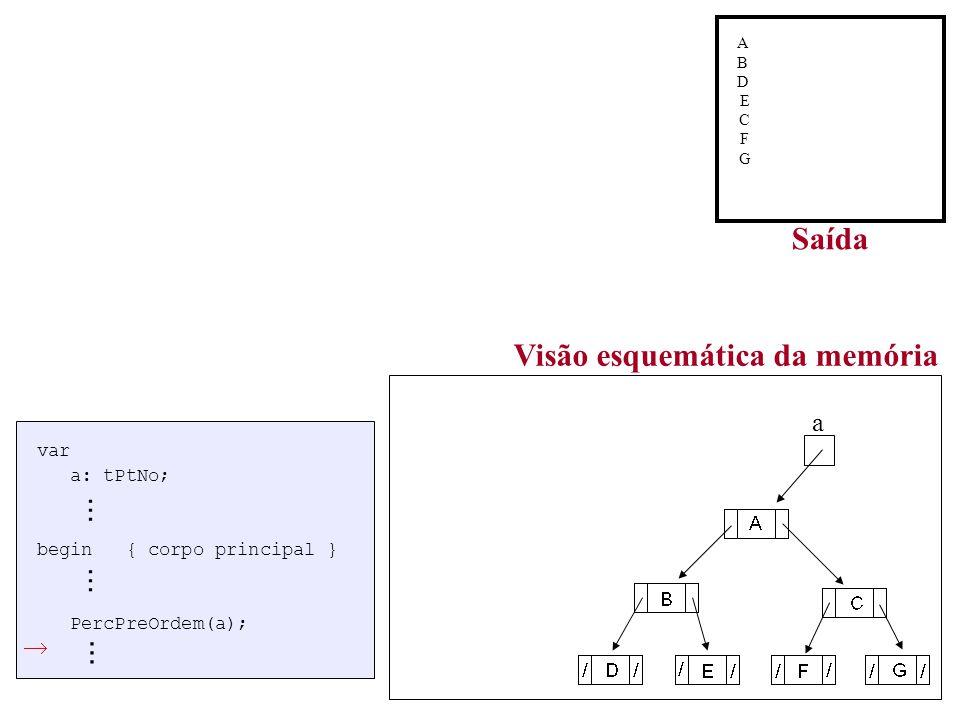 a Visão esquemática da memória var a: tPtNo; begin { corpo principal } PercPreOrdem(a);...