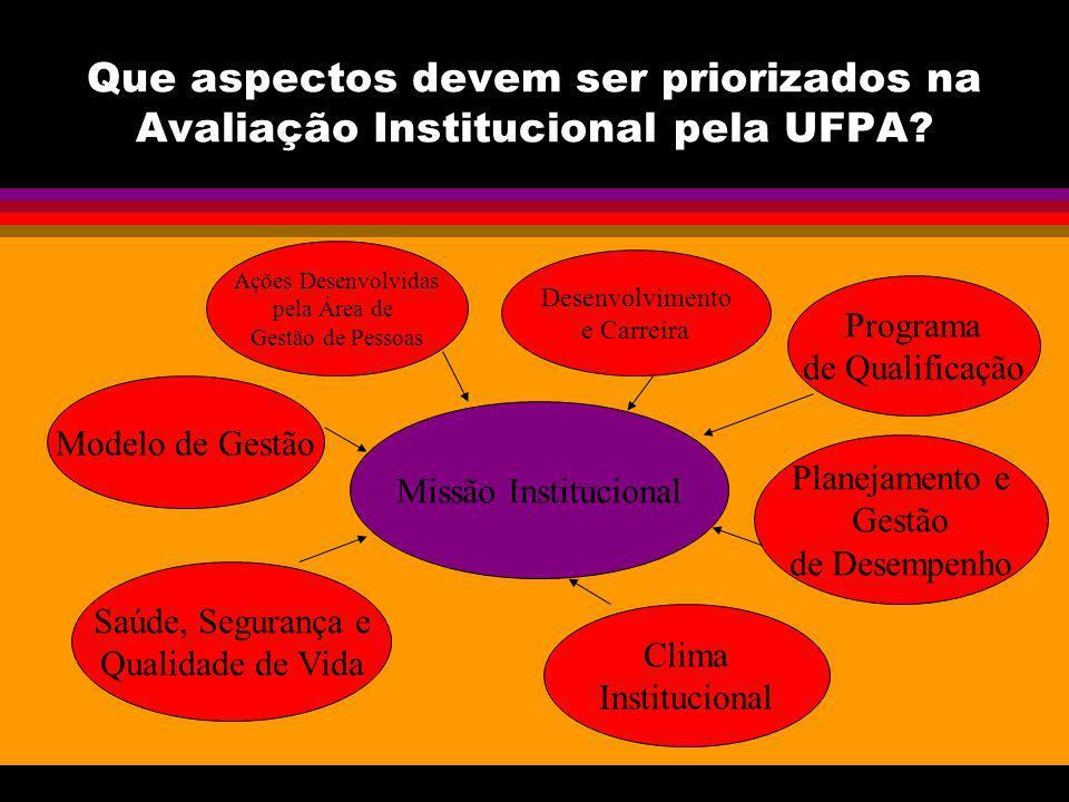 Que aspectos devem ser priorizados na Avaliação Institucional pela UFPA.