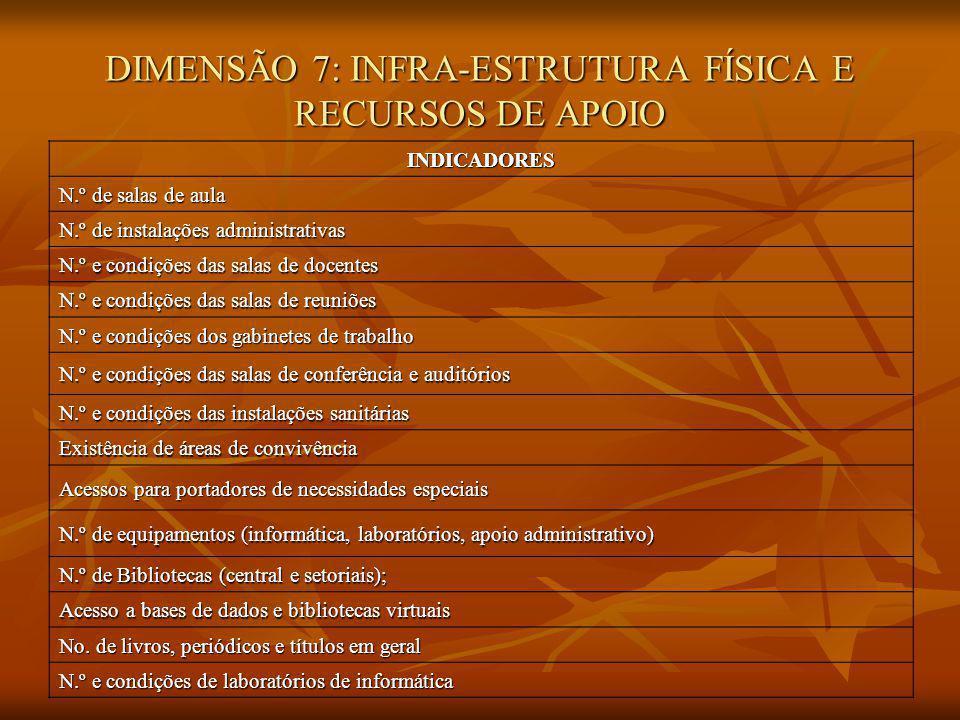 DIMENSÃO 7: INFRA-ESTRUTURA FÍSICA E RECURSOS DE APOIO INDICADORES N.º de salas de aula N.º de instalações administrativas N.º e condições das salas d