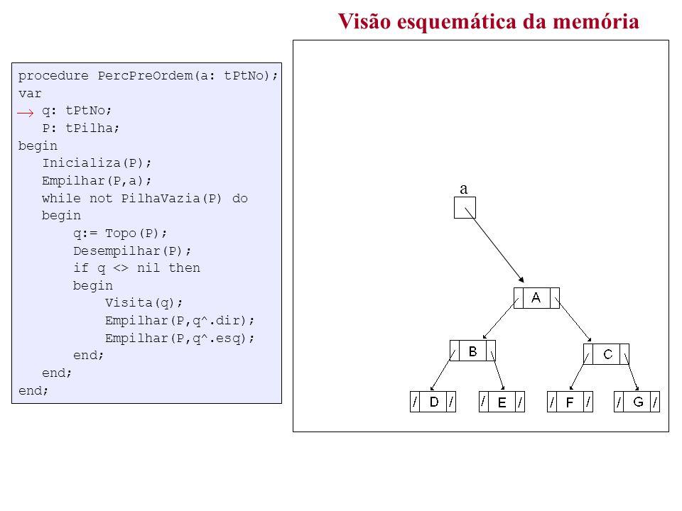 procedure PercPreOrdem(a: tPtNo); var q: tPtNo; P: tPilha; begin Inicializa(P); Empilhar(P,a); while not PilhaVazia(P) do begin q:= Topo(P); Desempilhar(P); if q <> nil then begin Visita(q); Empilhar(P,q^.dir); Empilhar(P,q^.esq); end; end; end; Visão esquemática da memória a topo elem P q 2 ABDECFGABDECFG /