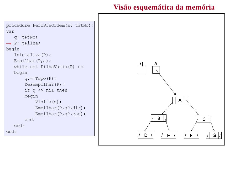 procedure PercPreOrdem(a: tPtNo); var q: tPtNo; P: tPilha; begin Inicializa(P); Empilhar(P,a); while not PilhaVazia(P) do begin q:= Topo(P); Desempilhar(P); if q <> nil then begin Visita(q); Empilhar(P,q^.dir); Empilhar(P,q^.esq); end; end; end; Visão esquemática da memória a topo elem P q 1 ABDECFGABDECFG /