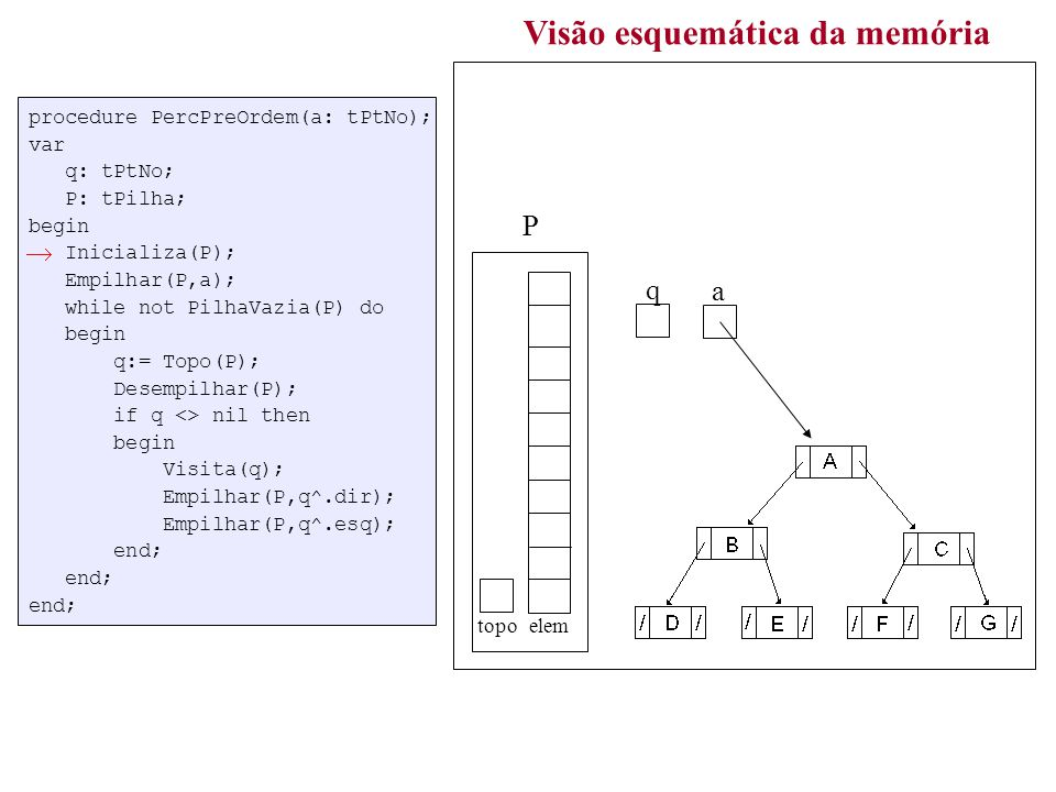 procedure PercPreOrdem(a: tPtNo); var q: tPtNo; P: tPilha; begin Inicializa(P); Empilhar(P,a); while not PilhaVazia(P) do begin q:= Topo(P); Desempilhar(P); if q <> nil then begin Visita(q); Empilhar(P,q^.dir); Empilhar(P,q^.esq); end; end; end; Visão esquemática da memória a topo elem P q 3 ABDECFGABDECFG / / /