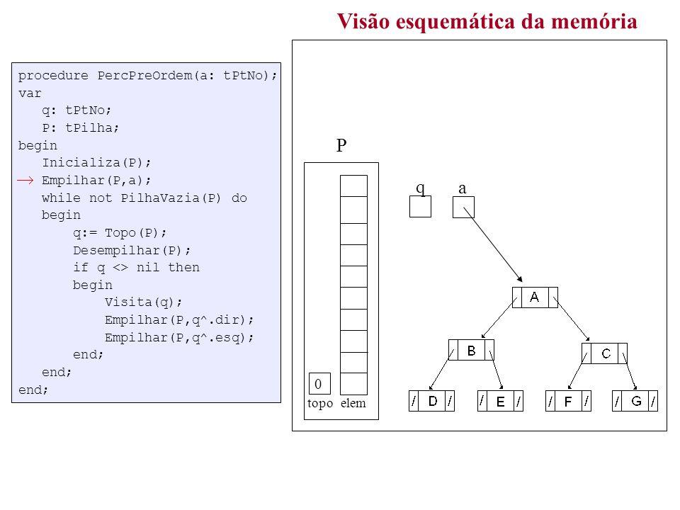 procedure PercPreOrdem(a: tPtNo); var q: tPtNo; P: tPilha; begin Inicializa(P); Empilhar(P,a); while not PilhaVazia(P) do begin q:= Topo(P); Desempilhar(P); if q <> nil then begin Visita(q); Empilhar(P,q^.dir); Empilhar(P,q^.esq); end; end; end; Visão esquemática da memória a topo elem P q 3 ABDECFGABDECFG