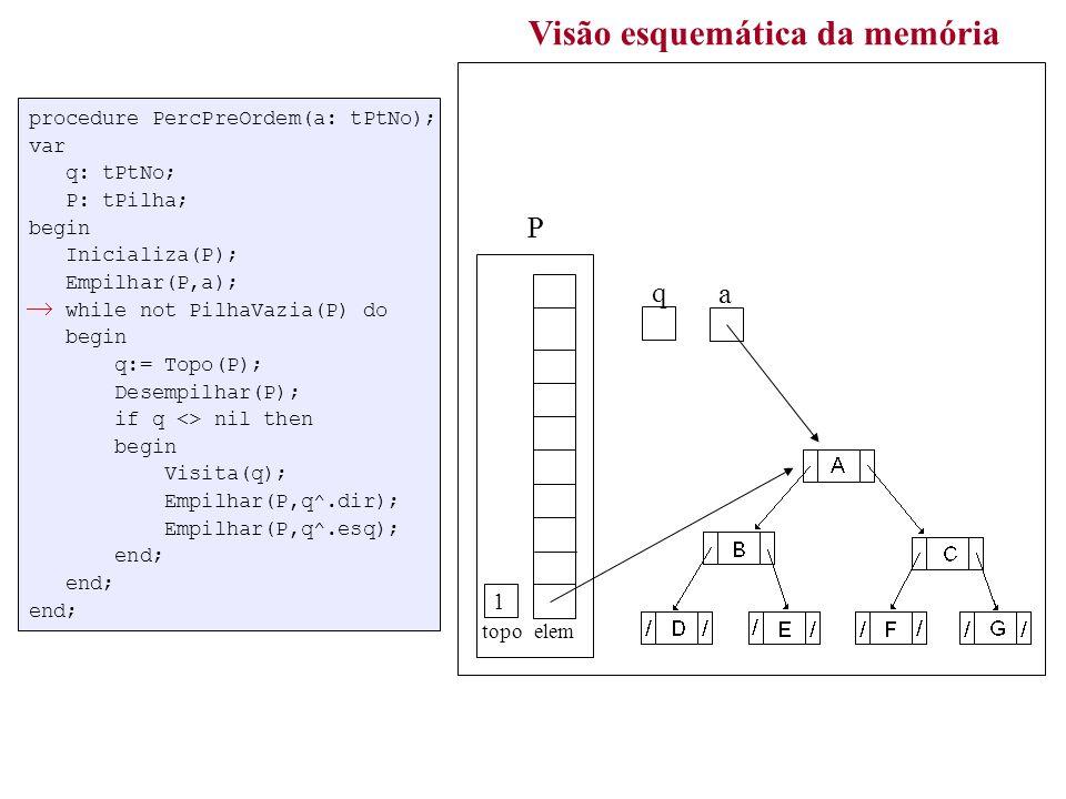 procedure PercPreOrdem(a: tPtNo); var q: tPtNo; P: tPilha; begin Inicializa(P); Empilhar(P,a); while not PilhaVazia(P) do begin q:= Topo(P); Desempilhar(P); if q <> nil then begin Visita(q); Empilhar(P,q^.dir); Empilhar(P,q^.esq); end; end; end; Visão esquemática da memória a topo elem P q 1 ABDECFGABDECFG / /