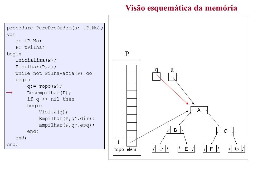 procedure PercPreOrdem(a: tPtNo); var q: tPtNo; P: tPilha; begin Inicializa(P); Empilhar(P,a); while not PilhaVazia(P) do begin q:= Topo(P); Desempilhar(P); if q <> nil then begin Visita(q); Empilhar(P,q^.dir); Empilhar(P,q^.esq); end; end; end; Visão esquemática da memória a topo elem P q 0