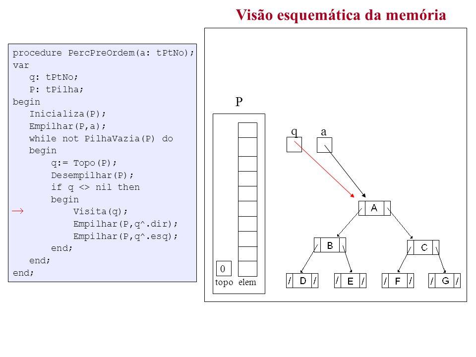 procedure PercPreOrdem(a: tPtNo); var q: tPtNo; P: tPilha; begin Inicializa(P); Empilhar(P,a); while not PilhaVazia(P) do begin q:= Topo(P); Desempilhar(P); if q <> nil then begin Visita(q); Empilhar(P,q^.dir); Empilhar(P,q^.esq); end; end; end; Visão esquemática da memória a topo elem P q 0 ABDECFGABDECFG O módulo Visita(q) simplesmente executará Writeln(q^.dado); exibindo, portanto, o conteúdo do nó apontado pelo ponteiro de trabalho