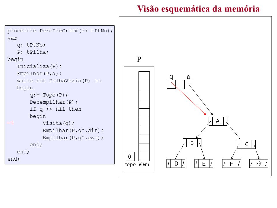procedure PercPreOrdem(a: tPtNo); var q: tPtNo; P: tPilha; begin Inicializa(P); Empilhar(P,a); while not PilhaVazia(P) do begin q:= Topo(P); Desempilhar(P); if q <> nil then begin Visita(q); Empilhar(P,q^.dir); Empilhar(P,q^.esq); end; end; end; Visão esquemática da memória a topo elem P q 3 ABDECFGABDECFG /