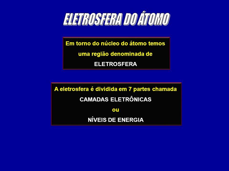 Em torno do núcleo do átomo temos uma região denominada de ELETROSFERA Em torno do núcleo do átomo temos uma região denominada de ELETROSFERA A eletro