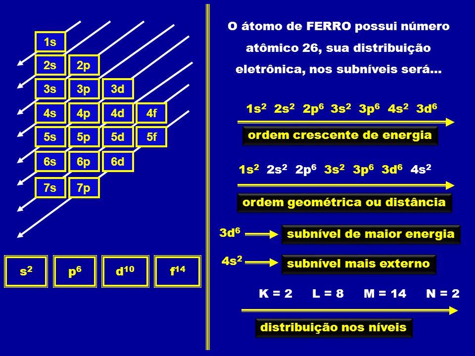 1s 2s2p 3s3p3d 4s4p4d4f 5s5p5d5f 6s6p6d 7s7p s2s2 p6p6 d 10 f 14 O átomo de FERRO possui número atômico 26, sua distribuição eletrônica, nos subníveis