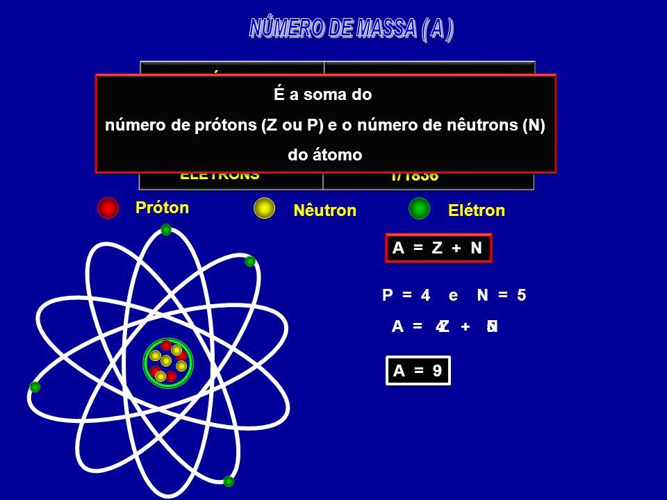 PARTÍCULAS PRÓTONS NÊUTRONS ELÉTRONS MASSA RELATIVA 1 1 1 1 1/1836 A = Z + N P = 4 e N = 5 A =Z+N 4 5 A = 9 Próton NêutronElétron É a soma do número d