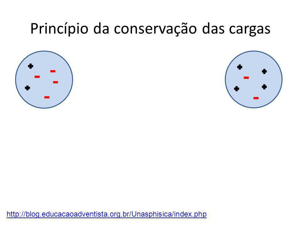 Princípio da conservação das cargas http://blog.educacaoadventista.org.br/Unasphisica/index.php