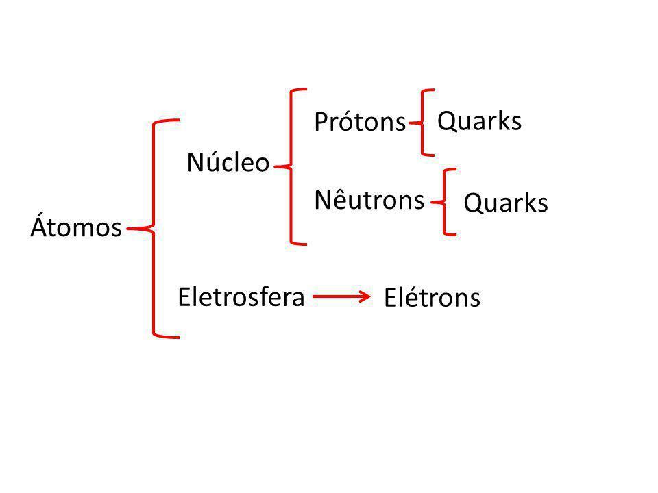 Átomos Núcleo Eletrosfera Prótons Nêutrons Elétrons Quarks