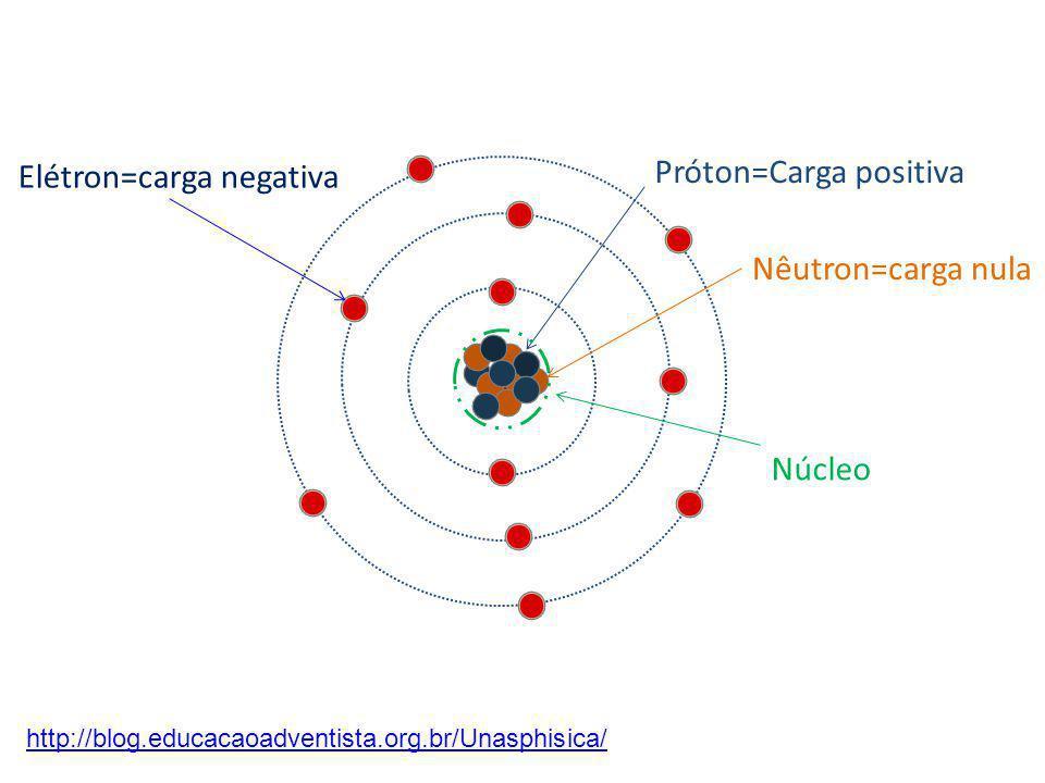 Próton=Carga positiva Nêutron=carga nula Núcleo Elétron=carga negativa http://blog.educacaoadventista.org.br/Unasphisica/
