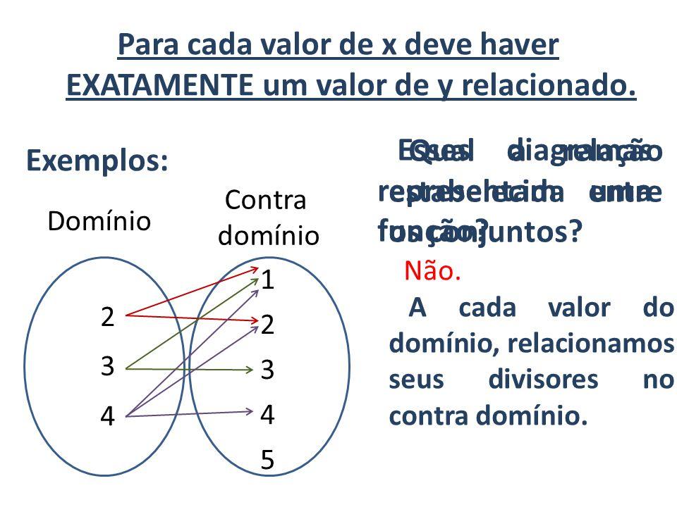 Para cada valor de x deve haver EXATAMENTE um valor de y relacionado. Exemplos: 1234512345 Contra domínio Domínio Não. 234234 Esses diagramas represen