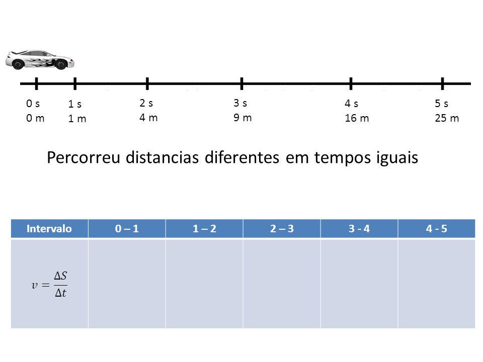 0 s 0 m 1 s 1 m 2 s 4 m 3 s 9 m 4 s 16 m 5 s 25 m Percorreu distancias diferentes em tempos iguais Intervalo0 – 11 – 22 – 33 - 44 - 5