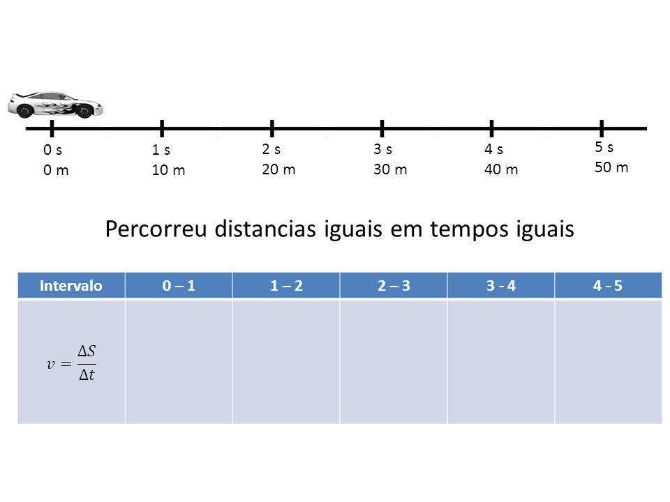 0 s 0 m 1 s 10 m 2 s 20 m 3 s 30 m 4 s 40 m 5 s 50 m Percorreu distancias iguais em tempos iguais Intervalo0 – 11 – 22 – 33 - 44 - 5