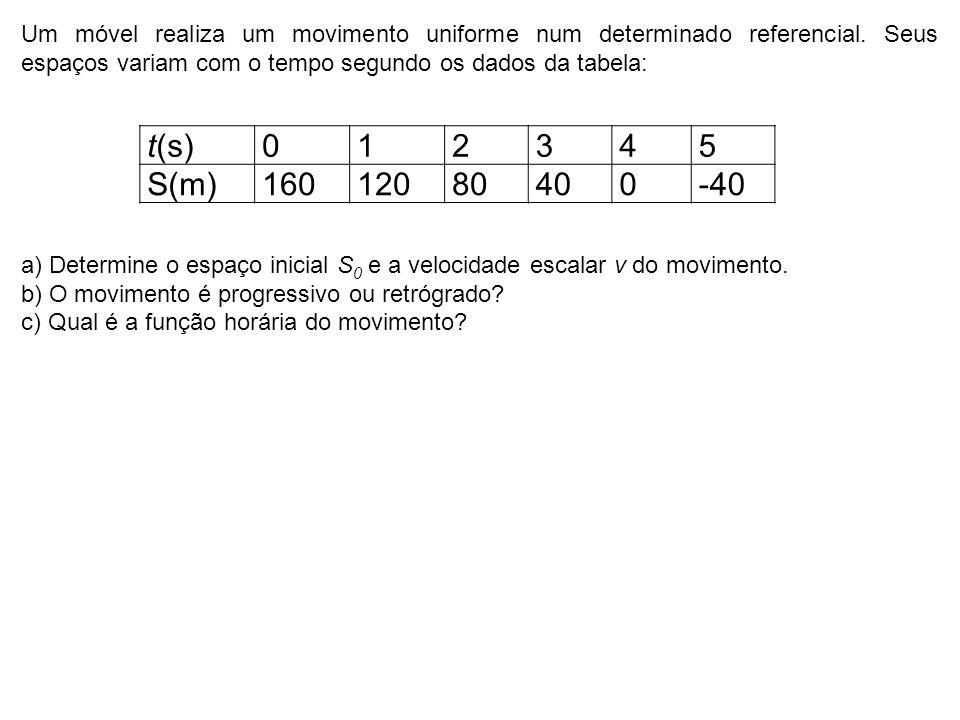 É dada a função horária do movimento de um móvel S = 100 + 80 t, onde s é medido em metros e t em segundos.