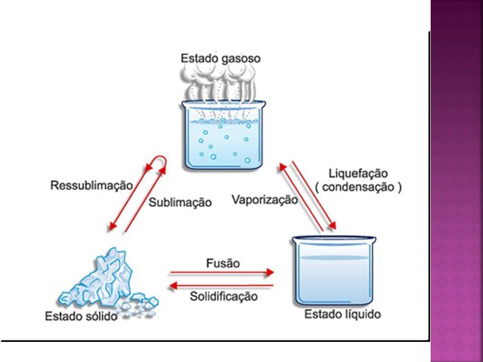 Petróleo e seus derivados.Em que consiste o processo de destilação fracionada.