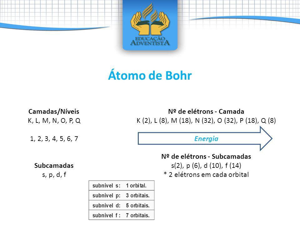 Camadas/Níveis K, L, M, N, O, P, Q 1, 2, 3, 4, 5, 6, 7 Subcamadas s, p, d, f Nº de elétrons - Camada K (2), L (8), M (18), N (32), O (32), P (18), Q (