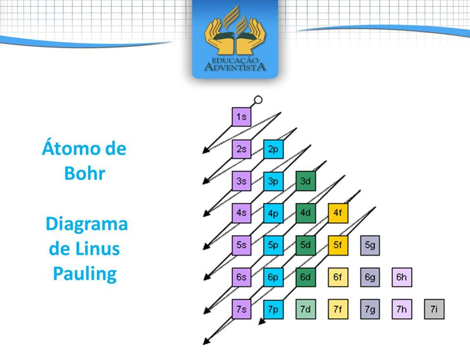 Átomo de Bohr Diagrama de Linus Pauling