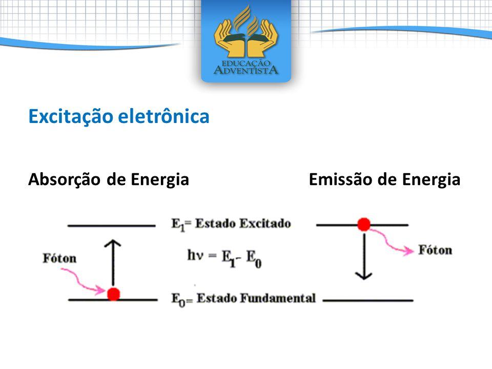 Absorção de EnergiaEmissão de Energia Excitação eletrônica
