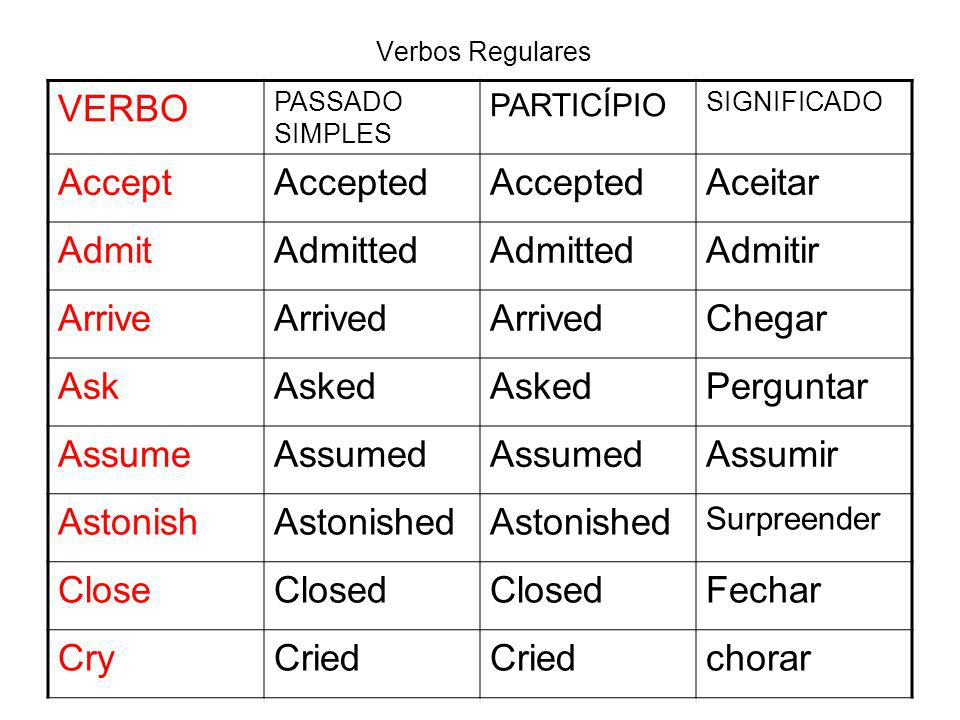 Verbos Regulares VERBO PASSADO SIMPLES PARTICÍPIO SIGNIFICADO AcceptAccepted Aceitar AdmitAdmitted Admitir ArriveArrived Chegar AskAsked Perguntar Ass